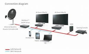 Sat2ip  New Sat Tv Standart Over Home Network