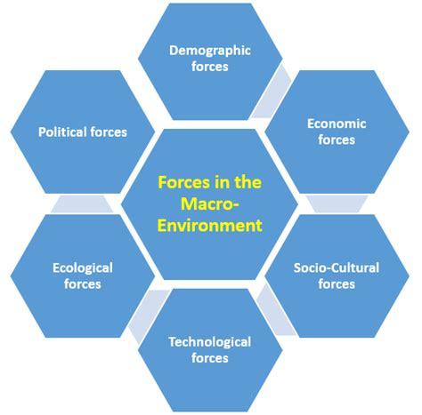 macro environment  forces destep