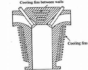 Shows The Cooling Fins Of An Engine Cylinder