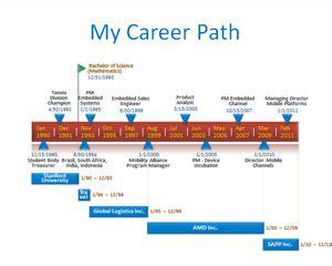 resume management system ppt free career planning powerpoint template