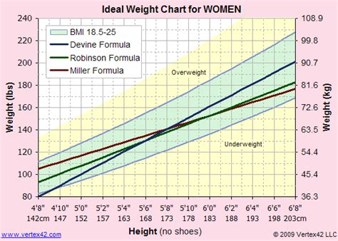 ideal weight chart printable ideal weight chart