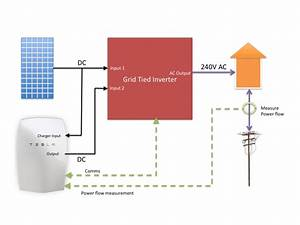 How Does Solar Battery Storage Work