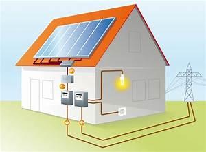 Stromspeicher Photovoltaik Test : strom selbst verbrauchen alvalog strom aus sonnenenergie ~ Jslefanu.com Haus und Dekorationen