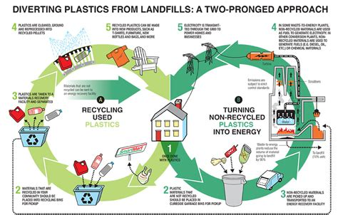 Diagram Of Plastic by Diverting Plastics From Landfill A Two Pronged Approach