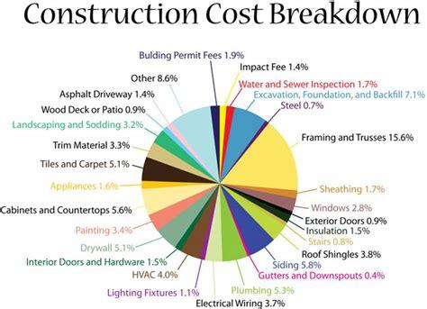 Construction Cost Breakdown  Blog  Winchester, Va