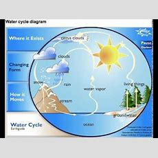 Water Cycle Diagram Youtube