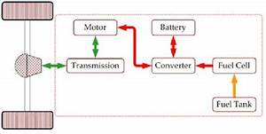 Schematic Block Diagram Of Fuel Cell And Supportive