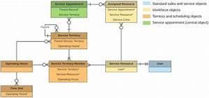 Salesforce Lightning Data Model