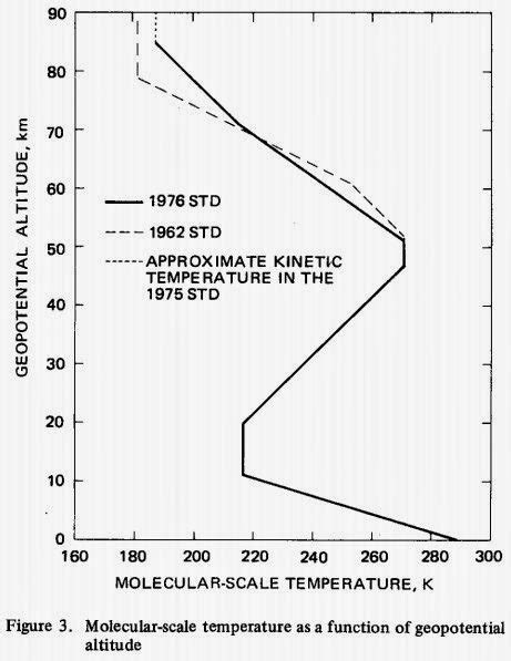 THE HOCKEY SCHTICK: US Standard Atmosphere Model