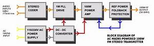 100w Fm Transmitter   Veronica