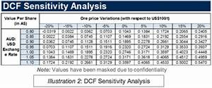 Dcf Valuation Model Equity Research Mining Outsourcing Research And Data