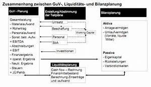 Guv Rechnung Beispiel : integrierte finanzplanung den durchblick erzwingen ~ Themetempest.com Abrechnung