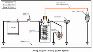 Club Car Golf Cart Ignition Coil Wiring Diagram