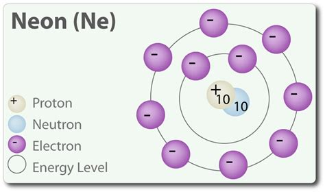 Neon Number Of Protons by Neon