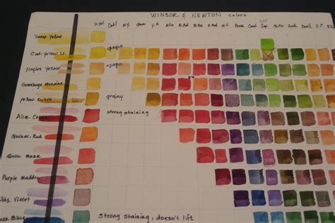 create a chart of paint mixes to use in your watercolor