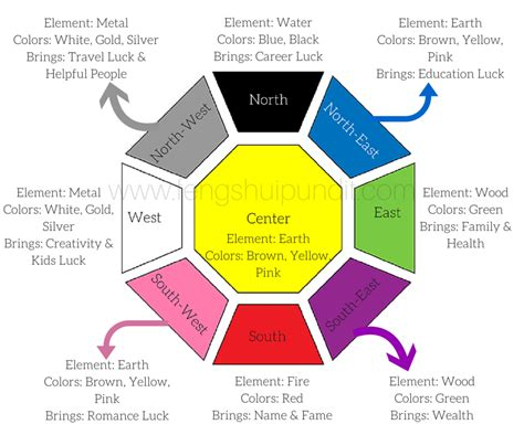 Feng Shui Colors [guide]-for Directions & Elements