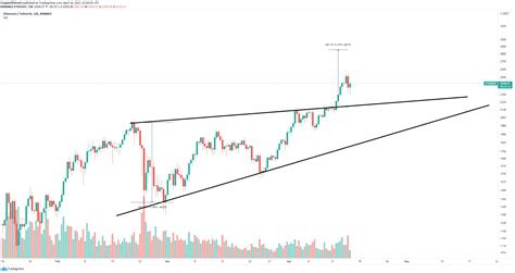 Ethereum Price Prediction: ETH still on its way to $3,000 ...