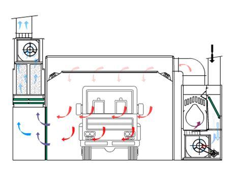 cabine di verniciatura cabina di verniciatura semiverticale soluzioni eco air