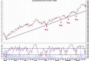 The Rsi Relative Strength Index Explained For You For