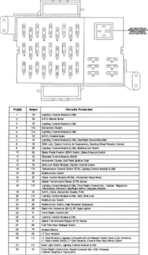 For A 2000 Lincoln Town Car Fuse Diagram Interior by Repair Guides