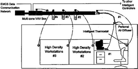 diagram of personal air conditioning showing a multi zone