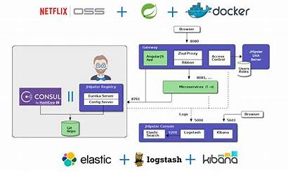 Microservices Jhipster Architecture Diagram Application Components Infrastructure