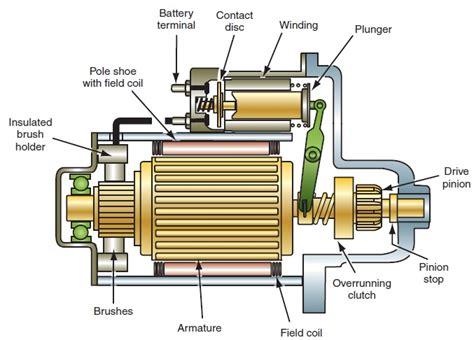 Cranking Motor Designs