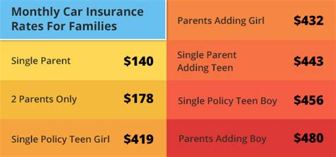 The Cost Of Teen Car Insurance