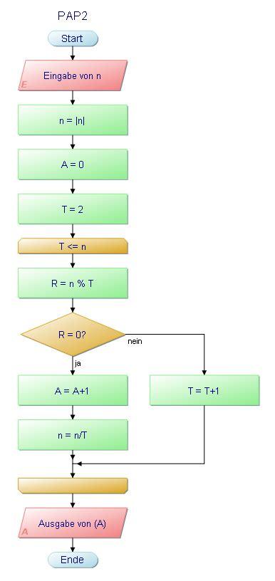 informatik algorithmus programm ablauf plan