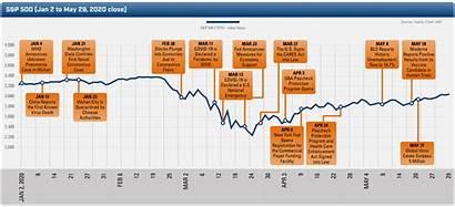 Covid Timeline Event Valuation Socioeconomic Disruption Tracking