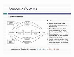 Ap Microeconomics Revew Slides