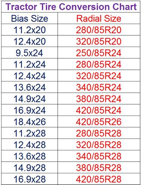 Boat Trailer Tire Pressure Calculator by Tractor Tire Conversion Chart