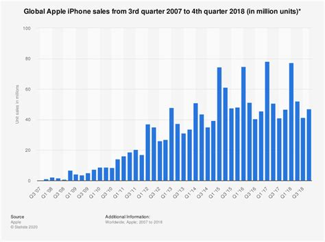 apple iphone unit sales worldwide   statistic