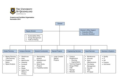 Construction Organizational Structure Construction Organizational Chart Template Construction