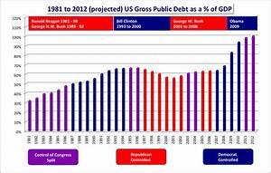 Us National Debt Debate Org