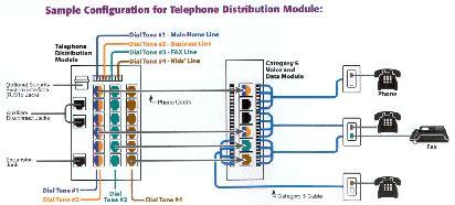 Phone Wiring Diagram Telephone Distribution Module