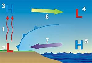 Note To New Readers  Why High Pressure Brings Sea Breezes