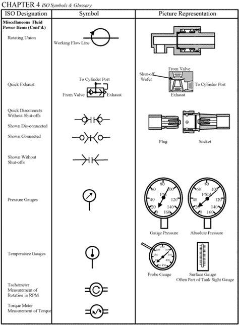 hydraulic flow schematic symbols impremedianet