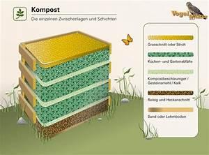 Kompost Richtig Anlegen : komposter richtig anlegen rasen pflanzen und kr uter ~ Lizthompson.info Haus und Dekorationen