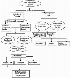 Conceptual Framework Of Rural Public Transportation