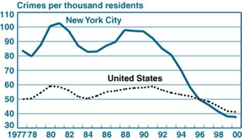 crime statistics bureau has september 11 affected york city 39 s growth potential