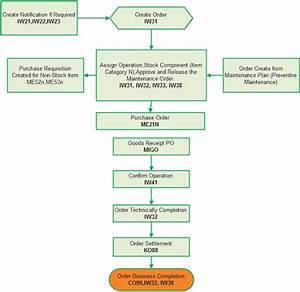 Sap Consultant Bangladesh  Sap Plant Maintenance Process Flow