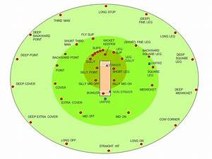 Cricket Fielding Positions The Origins Of Field Placement