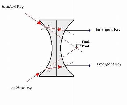 Lens Concave Ray Refraction Diagram Axis Parallel