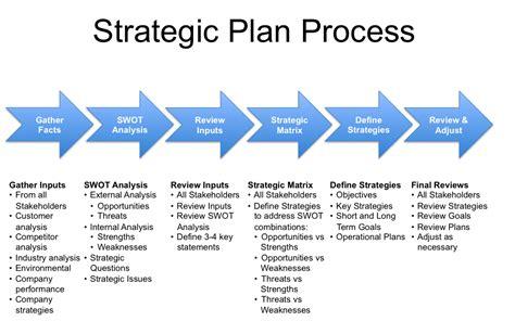 Strategy Innovation vs. Strategic Planning