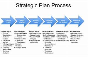 strategic planning proposal template business improvement With it strategic plan template 3 year
