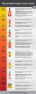 Pepper Scoville Chart 2016 Guide To Most Popular Sauces Infographic Scott