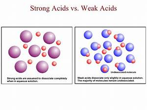 Strength Vs  Concentration Of An Acid