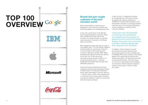 Brandz  Top 100 Brand Ranking 2010