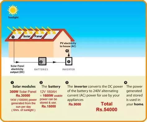 whole house solar how much does it cost to install a solar power system for